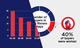 Who is buying real estate in the Riviera Maya in 2018
